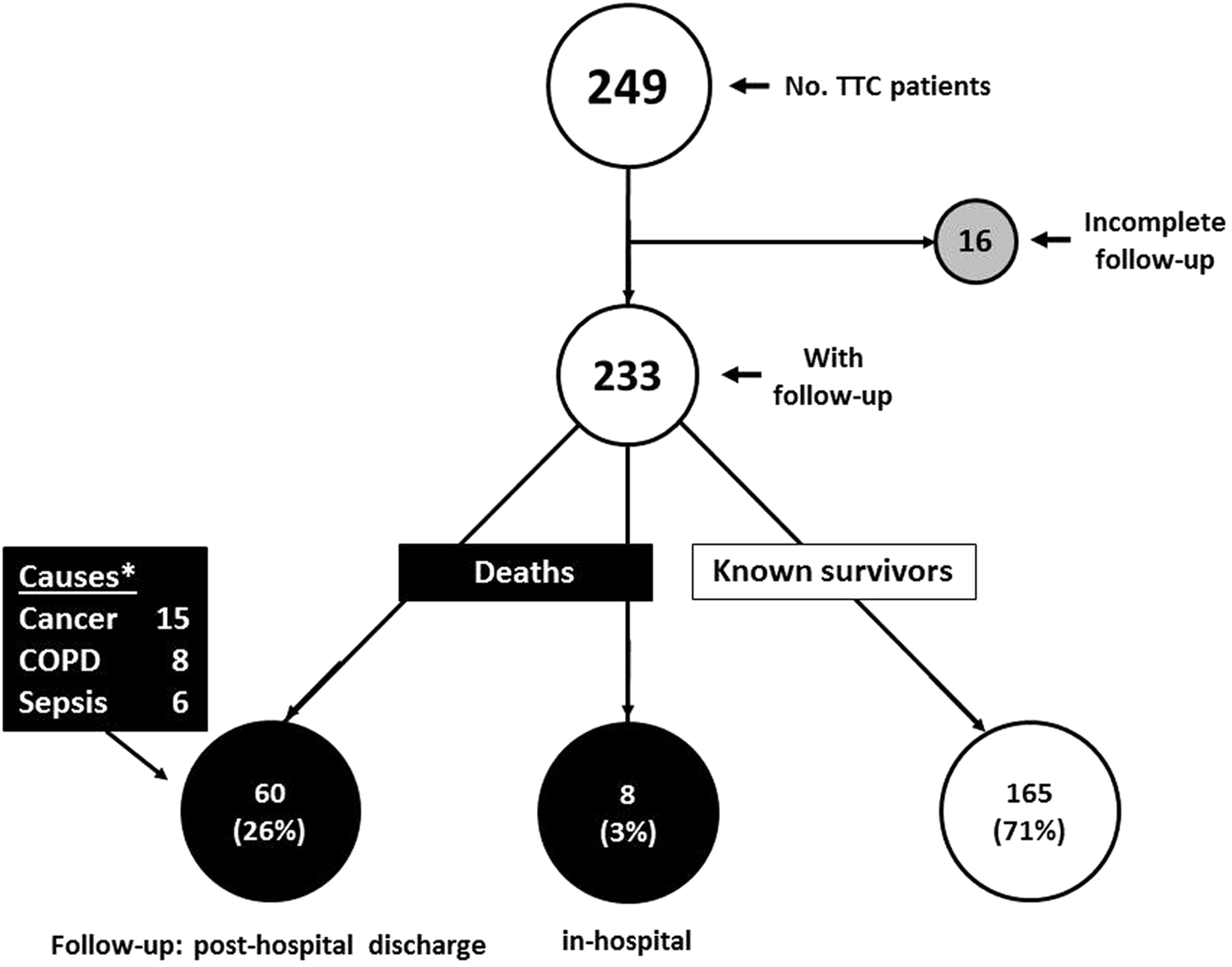 Clinical Profile Of Patients With High Risk Tako Tsubo