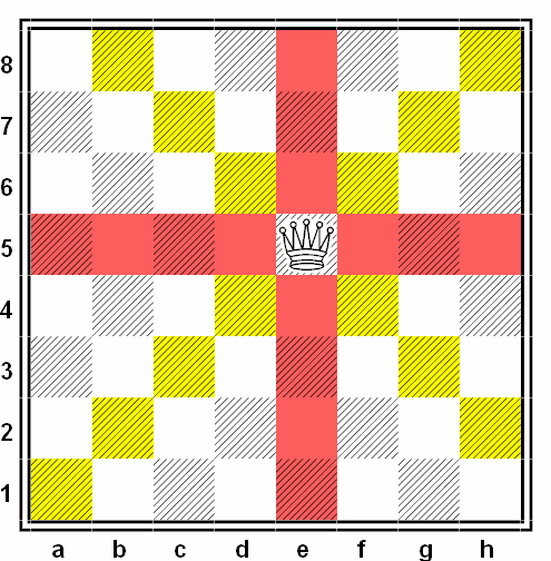 movimiento dama ajedrez escolar