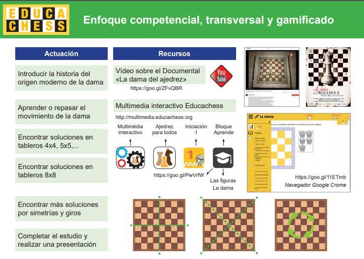 La gamificación en el ajedrez