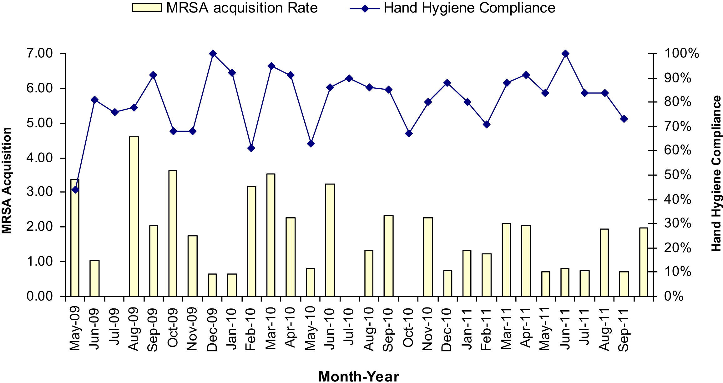 Improving Hand Hygiene Compliance In Health Care Workers