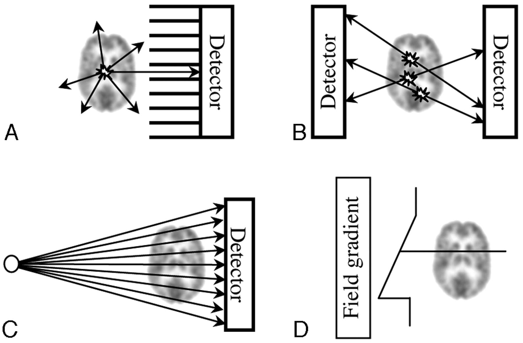 Brain Single Photon Emission Ct Physics Principles