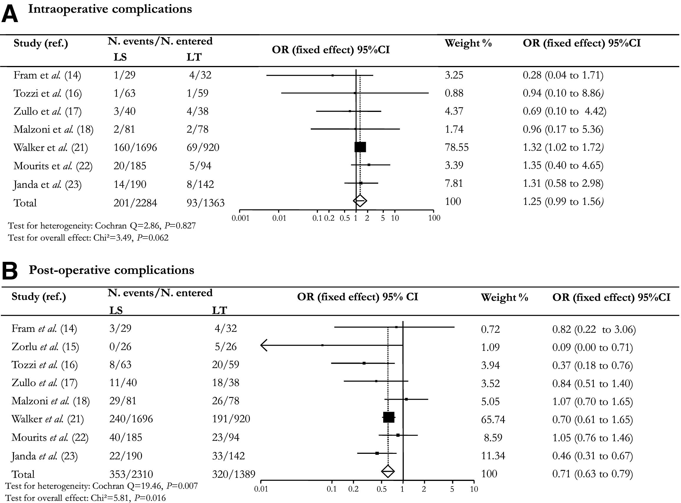 Safety Of Laparoscopy Vs Laparotomy In The Surgical Staging Of Endometrial Cancer A Systematic