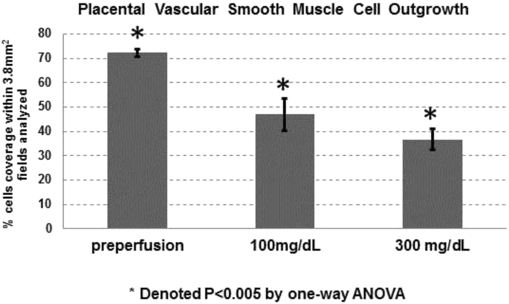 143 Maternal Hyperglycemia Causes Reduced Arterial Smooth Muscle Cell Outgrowth In Chorionic