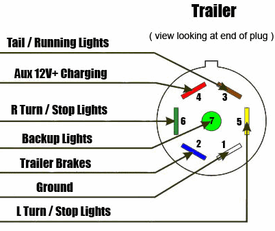 7 way diagram  aj's truck  trailer center