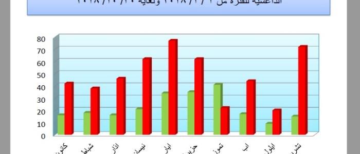 مخطط بياني لحجم الاخبار الكاذبة التي يبثها داعش