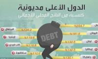 تعرف على أكثر دول مديونية عالية في العالم لـ 2019 وترتيب العراق