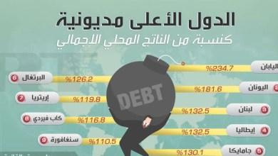 صورة تعرف على أكثر دول مديونية عالية في العالم لـ 2019 وترتيب العراق