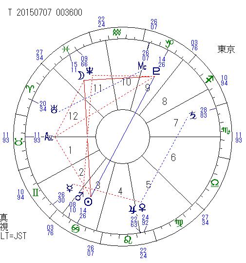 2015年7月7日 太陽・冥王星のオポジション
