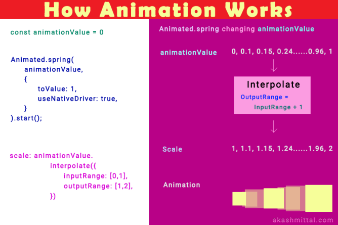 How react native animation works by changing the animationValue and interpolating it to the meaningful style value.