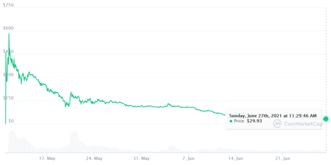 Graph of ICP coin showing price drop from $600 to $29