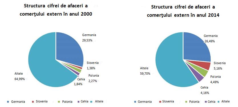 Economia Ungariei
