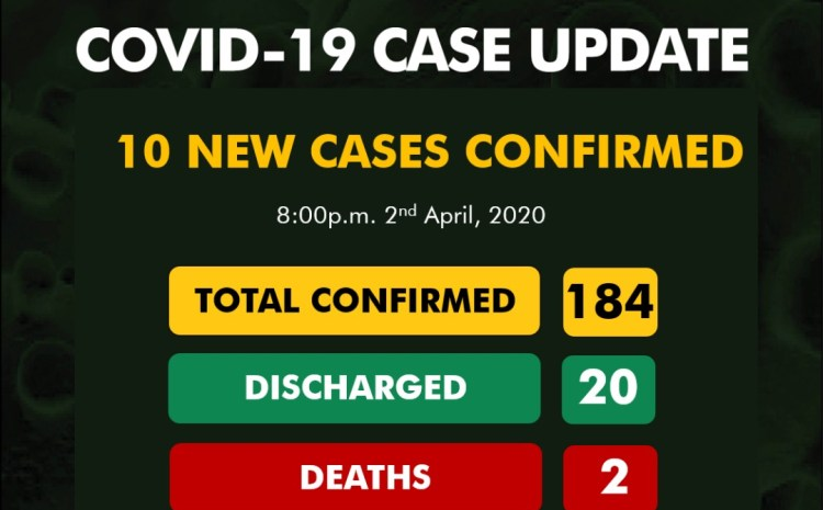 NCDC confirms 10 new cases as COVID-19 hits 184