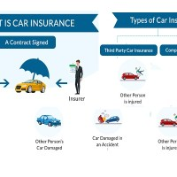 Motor Vehicle Insurance Types: Which One Do You Want?