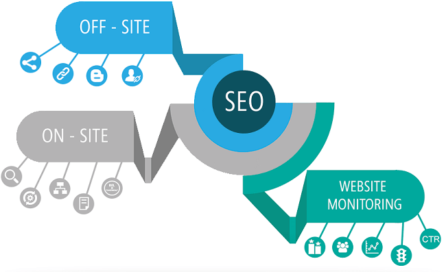 Search Engine Optimization - What is BERT in SEO and its Impact in Latest Google Algorithm