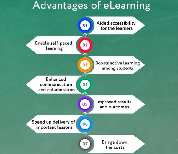 Advantages of eLearning Software