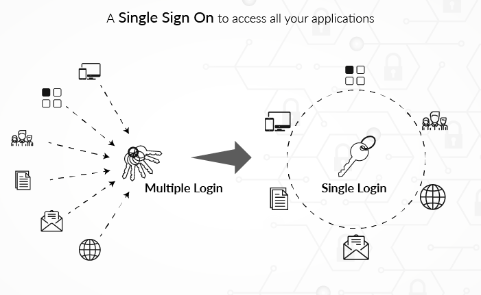 A Single Login To Access All Your Applications