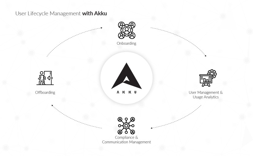 User Lifecycle Management made easy with Akku