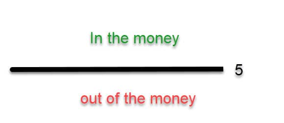 In_&_out_of_the_money_opsjon