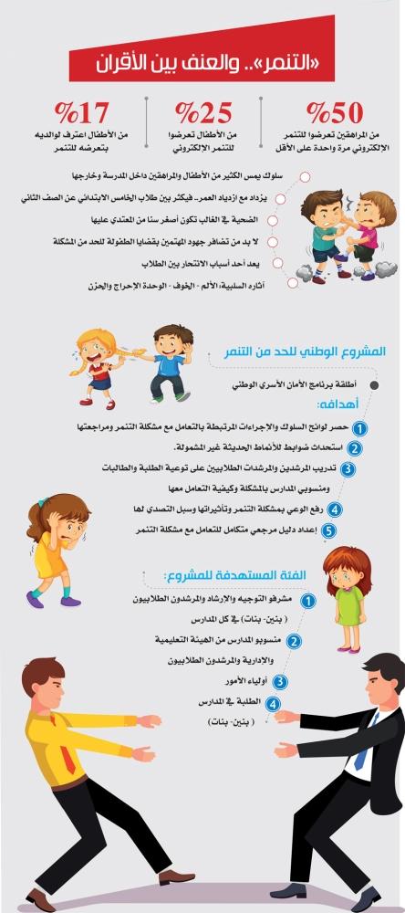 التنم ر عدوانية جيل تتقاسم مسؤوليتها الأسرة والمدرسة والإعلام