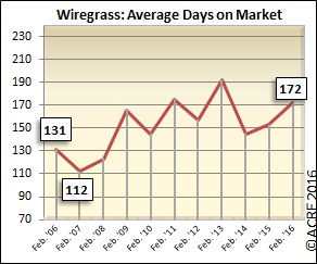On average, homes sold in the Wiregrass region during February spent 171 days on the market.