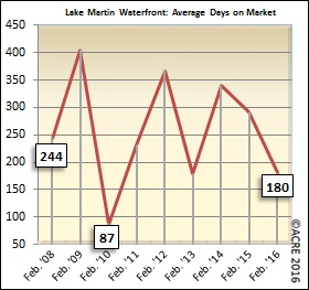 On average, homes sold during February at Lake Martin's waterfront spent 180 days on the market.