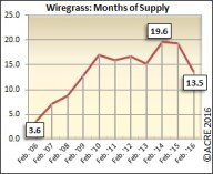 There were 13.5 months of supply on the market in the Wiregrass region during February.