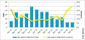 Year-to-date sales during February at Lake Martin's waterfront were exactly the same as a year ago at 24 units.