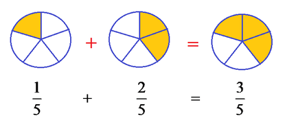 Addingsubtracting fractions with samerelated denominators 5 the reason why you keep the denominators the same is because the total size of the pieces denominator never changes ccuart Gallery