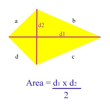 Formulas for the perimeter and area of parallelograms trapeziums finding the area of kites is the same as the area as finding the area of a rhombus find the values of the diagonals multiply them together then half the ccuart Images