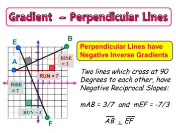 how to tell if a gradient is perpendicular