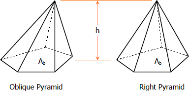 Surface Area and Volume of Right Pyramids (Year 10A