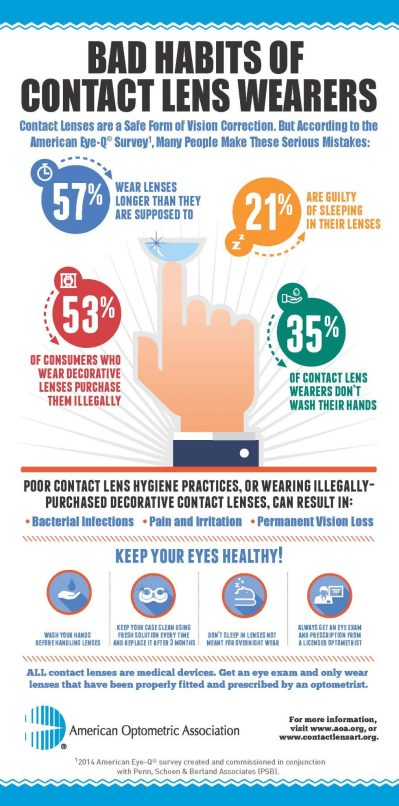 Bad Habits of contact lens wearers infographic