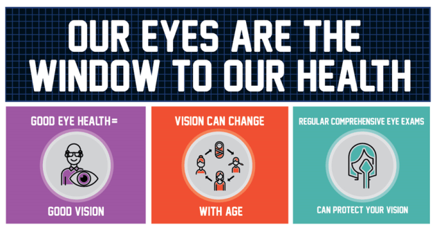 Our eyes are the window to our healoth.  Good eye health = good vision.  Vision can change with age.  Regular comprehensive eye exams can protect your vision.