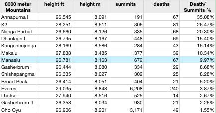 8000m deaths