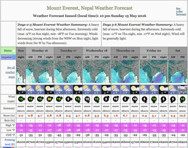 May 2016 Everest Weather