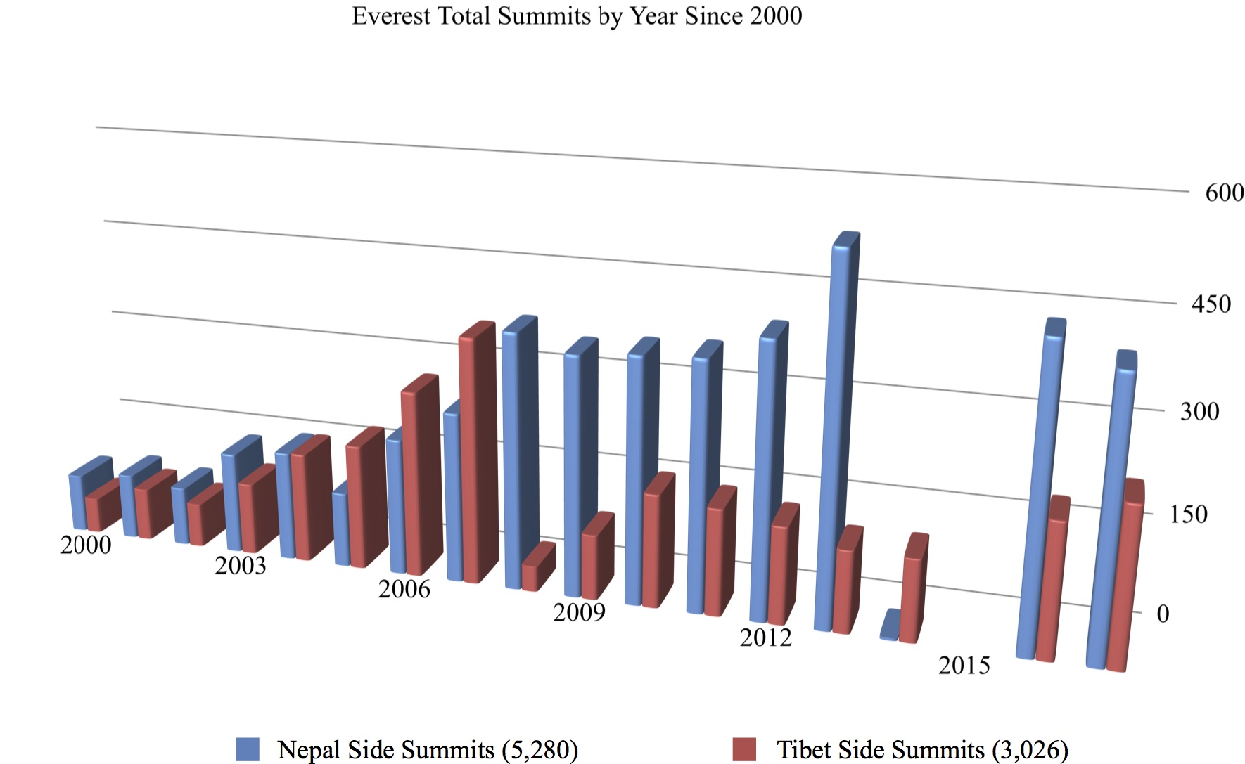 Everest by the Numbers: 2018 Edition | The Blog on alanarnette com