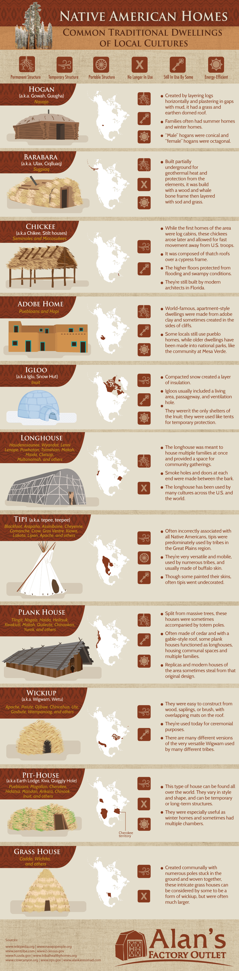 Native American Homes: Common Traditional Dwellings of Local Cultures - AlansFactoryOutlet.com - Infographic