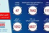 الصحة: تسجيل 1152 حالة إيجابية جديدة لفيروس كورونا.. و 47 حالة وفاة