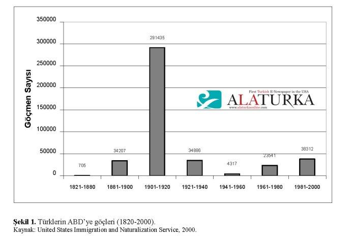 Turklerin ABD ye Gocleri 1820 -2000 - Turk Gocmen Sayisi