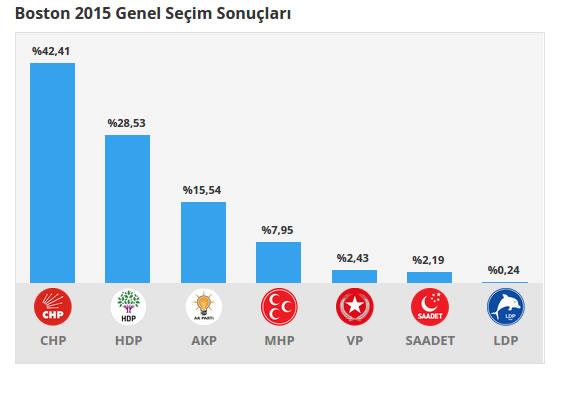 Boston 2015 Genel Seçim Sonuçları