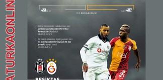 Besiktas Galatasaray Rekabeti