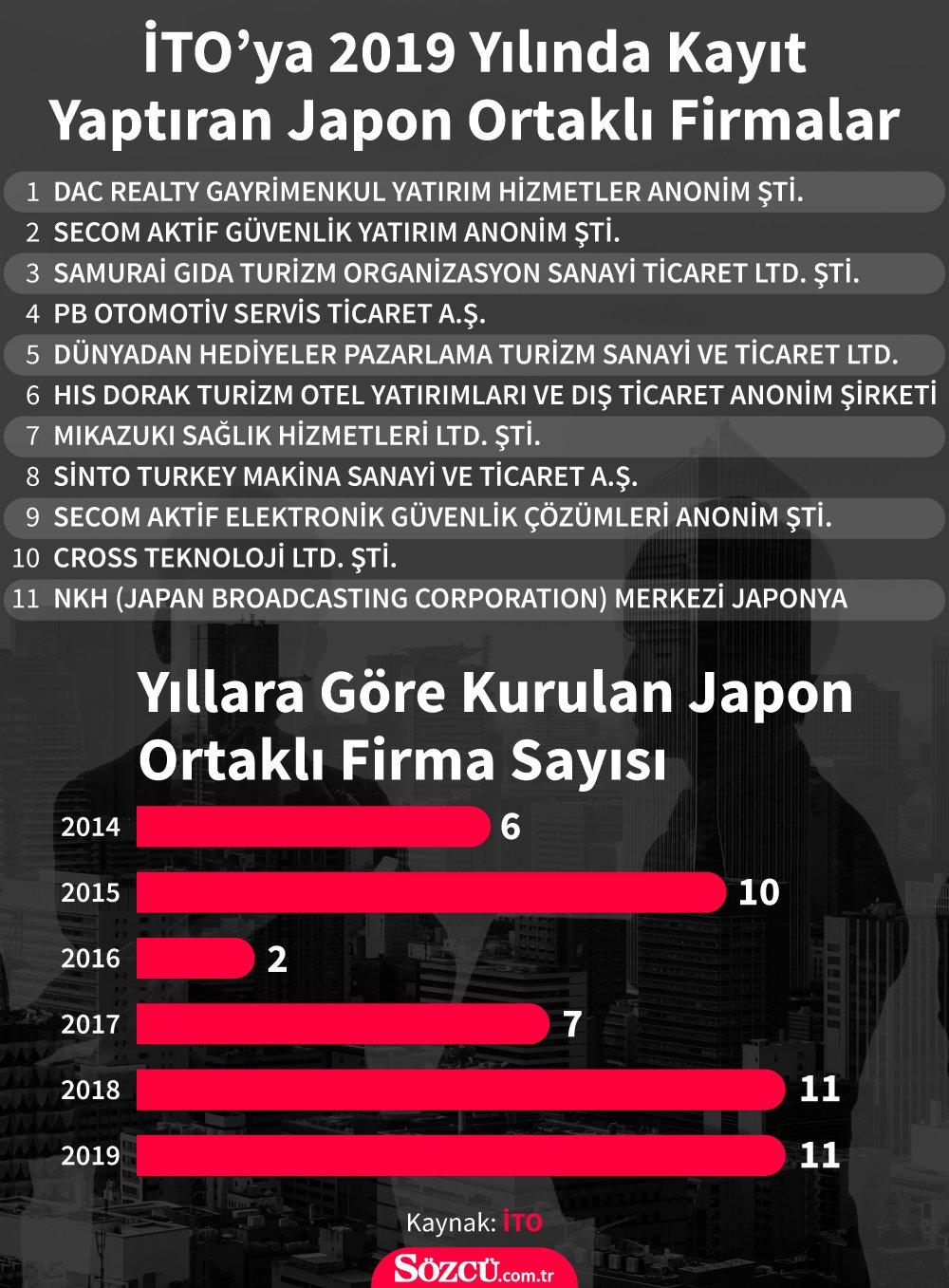 Japonlar Türk şirketleri radarına aldı! İstanbul'da rakam ikiye katlandı