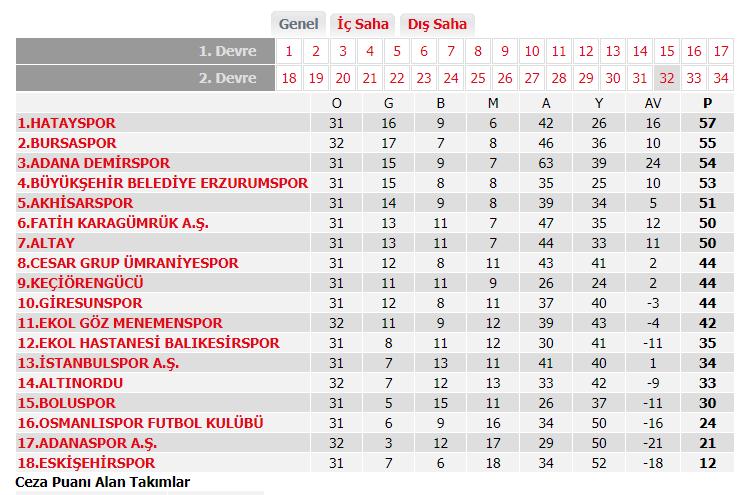 Bursaspor seriye bağladı, üç maç aynı skor! TFF 1. Lig'de zirveyi karıştıran maç
