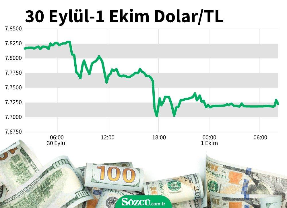 Dolar ne kadar oldu? (01.10.2020)