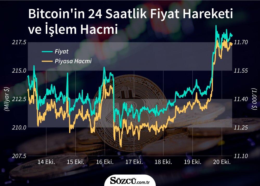 Bitcoin 11 bin 700 doları aştı