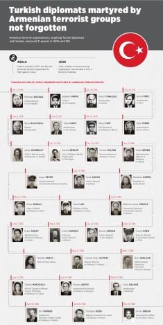 turkish-diplomats-martyred-by-arrmenian-terorists