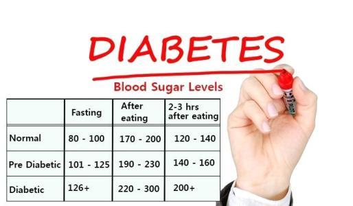 نصائح لمرضى السكري وتوضيح بـ جدول قياس السكر