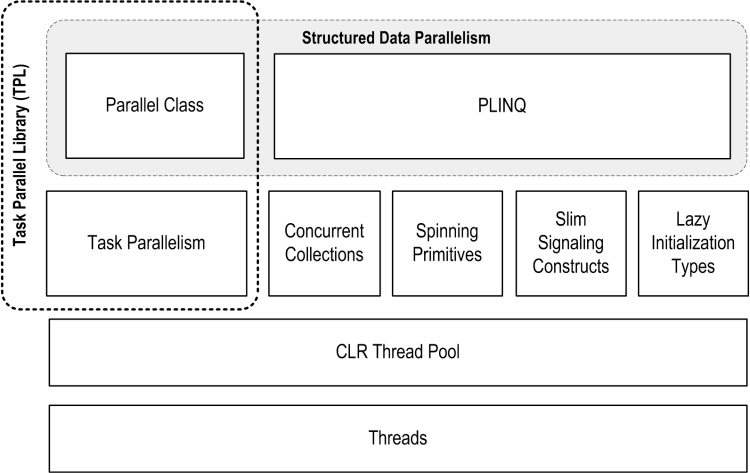 Parallel Programming Components