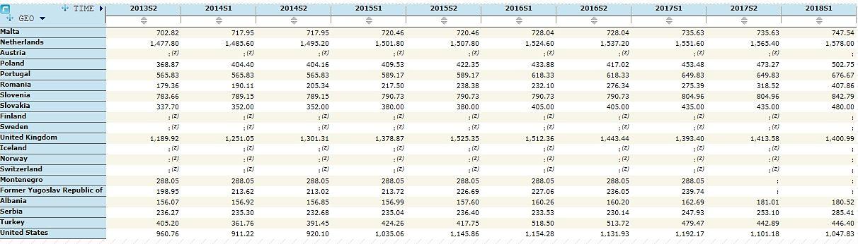 Grafico dei salari per Paese Salario Minimo Albania