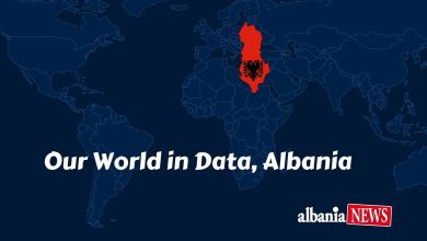 Our World In Data, Albania
